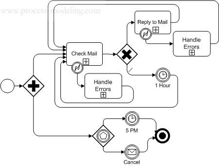 Complex Upstream Flow with Error Handling