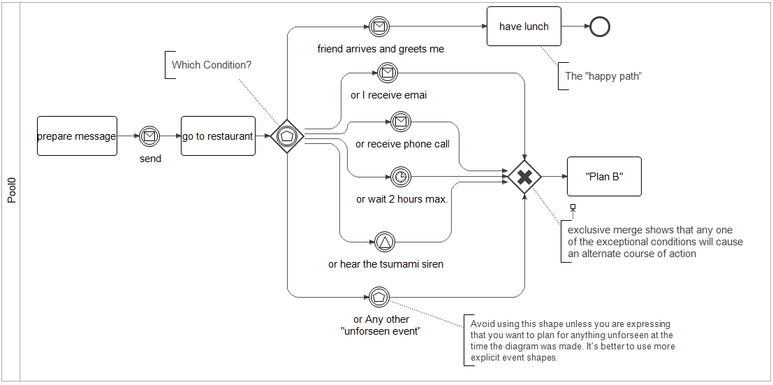 Full example of the event based gateway in action, using multiple events to avoid process deadlock.