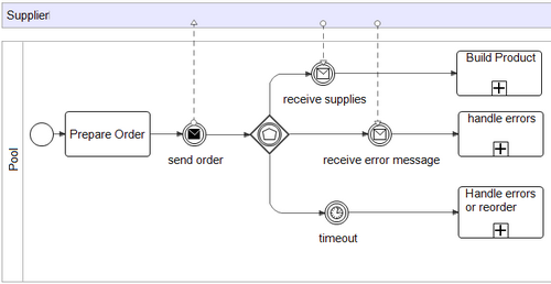 Ordering supplies with an error handling event and a timeout event