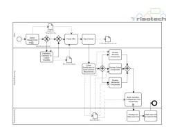 LaserTec Production