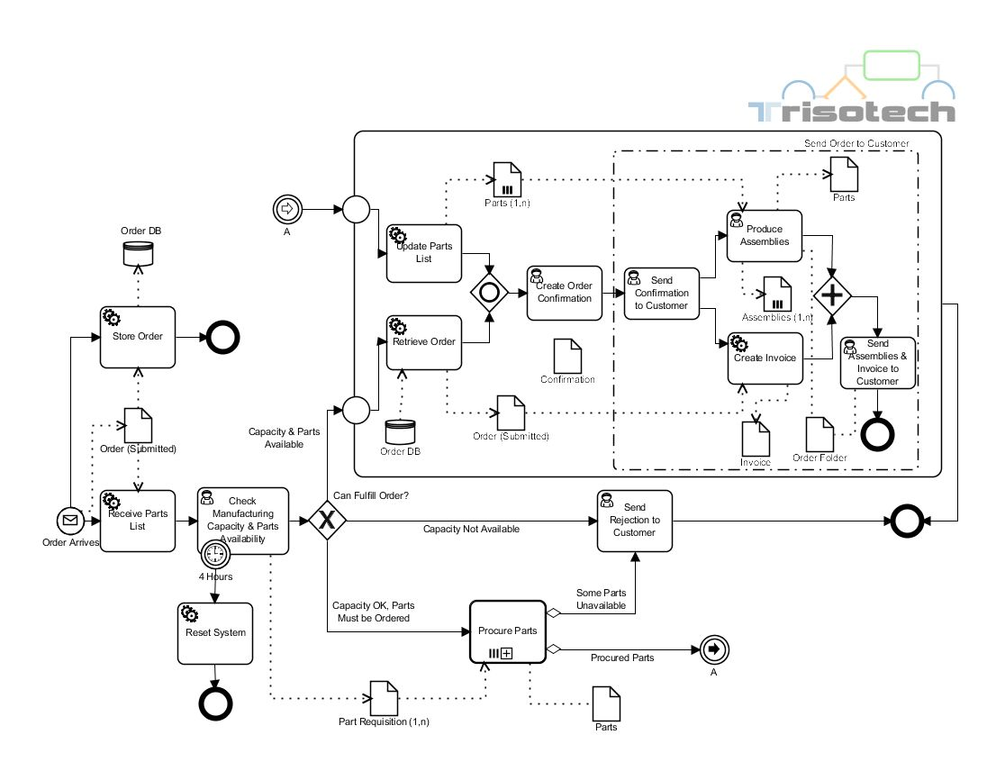 starbucks fulfillment process flowchart You can edit this supply chain process map template with a free lucidchart account once you sign up, change the text,  sample flowchart blank flowchart.