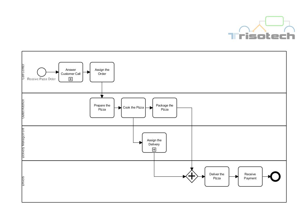 process flowchart for labor and delivery Sample charting for delivery roompdf labor delivery room hepatitis b birth out of asepsis hiv operating room utilization and perioperative process flow.