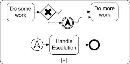 Escalation Event Example (non-interrupting)