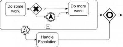 Intermediate Escalation example