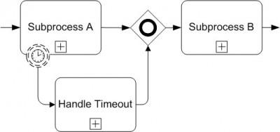 Intermediate Non-Interrupting Event