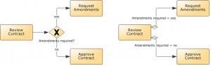 Implicit and Explicit Gateways in BPMN