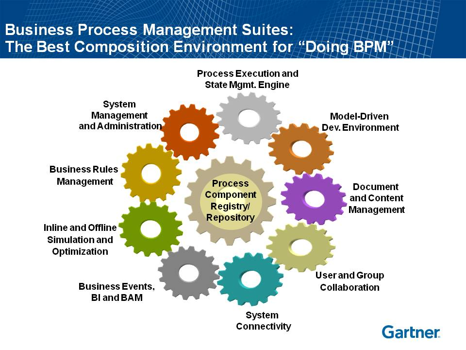 managing business process Business process management is the  modeling, automation, execution, control, measurement and optimization of business activity flows  to maximize the impact of inputs (time, money, resources.
