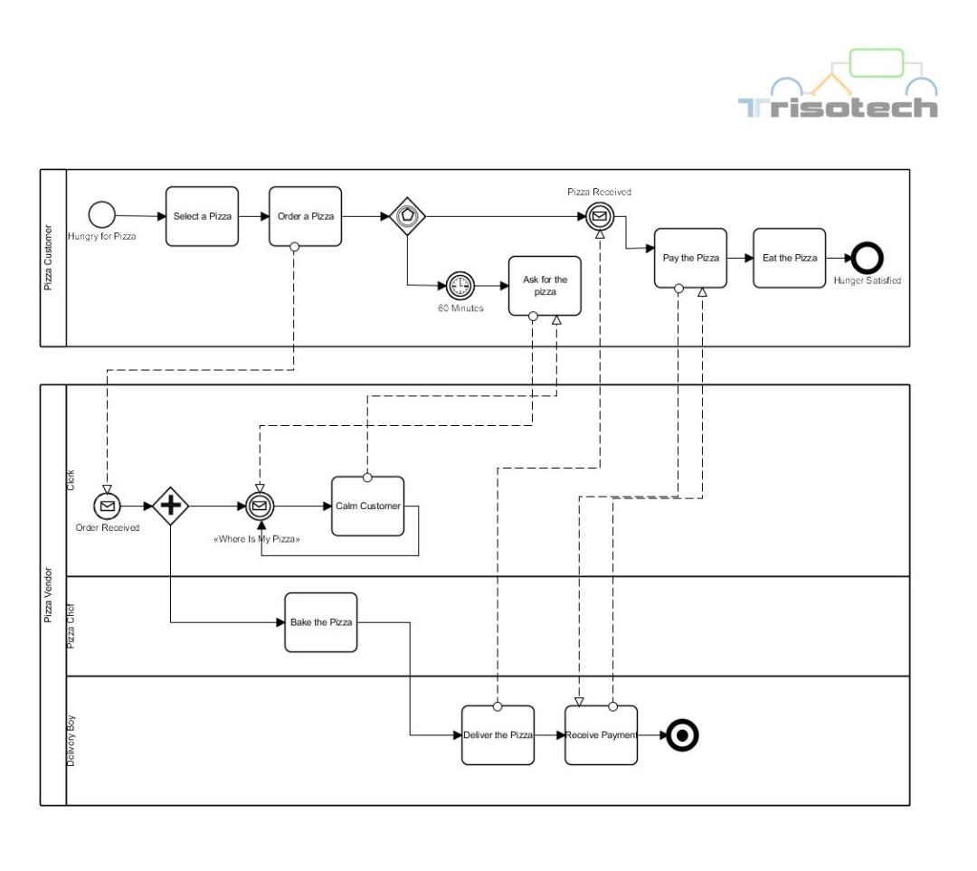 the pizza collaboration - Bpmn Collaboration Diagram