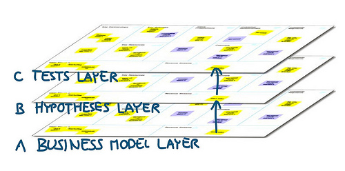 3 Layers: Business Model, Hypotheses, Tests