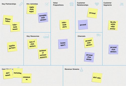 MeShirt Business Model