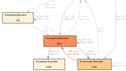 Figure 3: A fragment of the discovered process model annotated with performance information at the arcs (in days).
