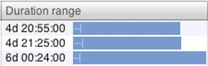 Duration range histogram