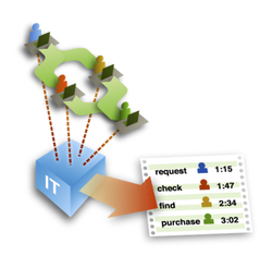 Figure 2: IT systems record very detailed information about who does what and when