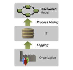 Figure 3: Process mining uses existing IT log data to automatically discover a model of the actual process flows