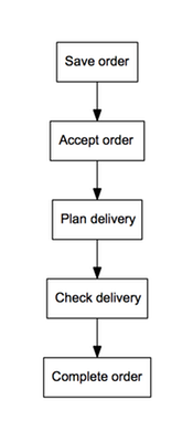 Figure 4: Planned process (Goal: 3 days)