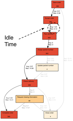 Figure 6: Long idle times can be located and further investigated (colors show frequency)
