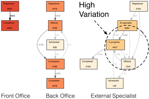 Figure 7: Different degrees of variation in the process: The front office process has just one variant (Registered  Completed) while the specialist process has a total of 38 different execution variants