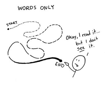 Dan Roam blah blah blah words only