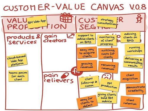 Customer-Value Canvas v.0.8.