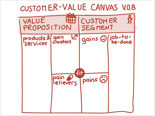 Customer Value Canvas V.0.8
