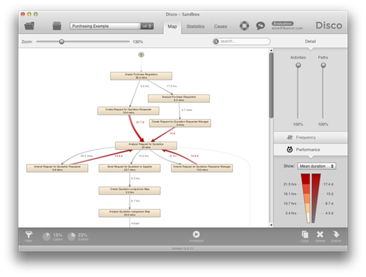 Performance highlighting in process map shows you where most of the time is lost in the process