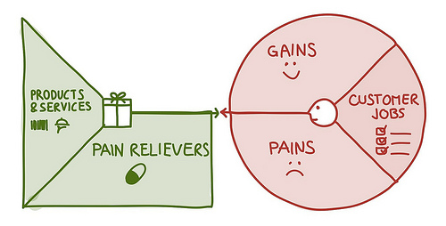 Value Proposition Canvas - pain relievers