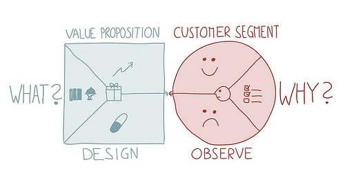 Value Proposition Canvas: What and Why