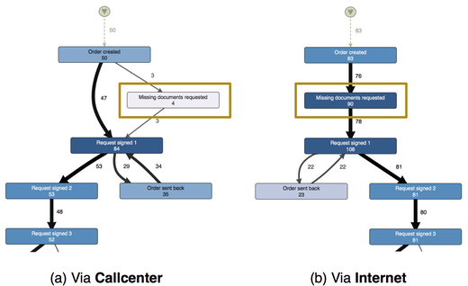 Figure 1: Process visualization of the refund process for cases that were started via the callcenter (a) and via the internet portal (b). In the case of the internet cases missing information has to be requested too often. In the callcenter-initiated process, however, the problem does not exist.