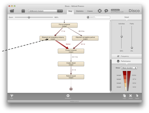 Figure 2: Screenshot of the Process Mining Software Disco in the performance analysis view. It becomes apparent that the shipment through the forwarding company causes a bottleneck.