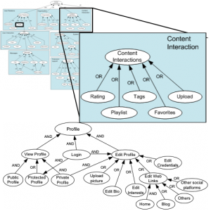 Goal oriented specification of social networking requirements