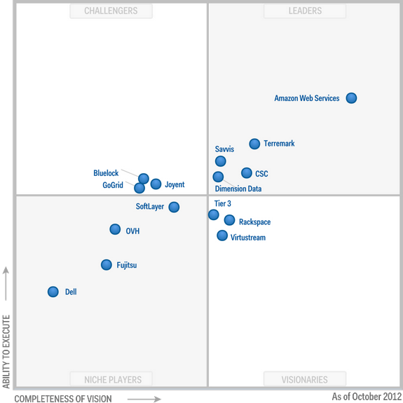 Figure 1.Magic Quadrant for Cloud Infrastructure as a Service