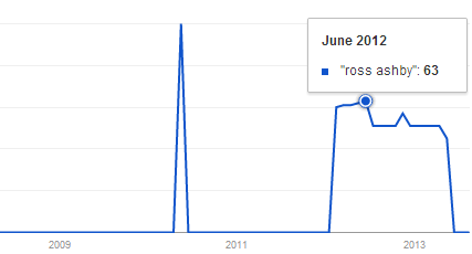 RossyAshby_as_seen_by_GoogleTrends