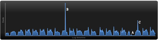 Figure 4: Distribution of events over time