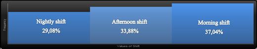 Figure 6: Distribution of work among shifts