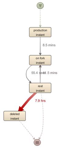 Figure 7: Process instances missing quality acceptance