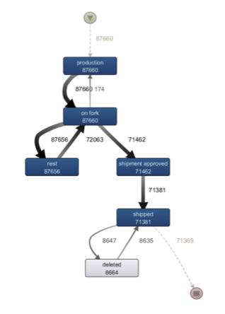 Figure 1: De facto model presenting the most frequent behavior
