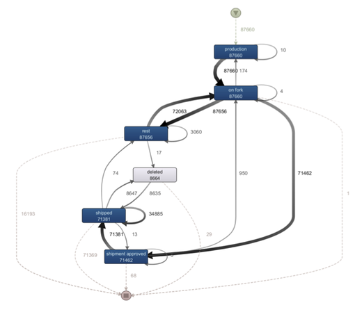 Figure 2: De facto model presenting the full frequent behavior captured in the event log