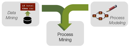 How process mining compares to data mining