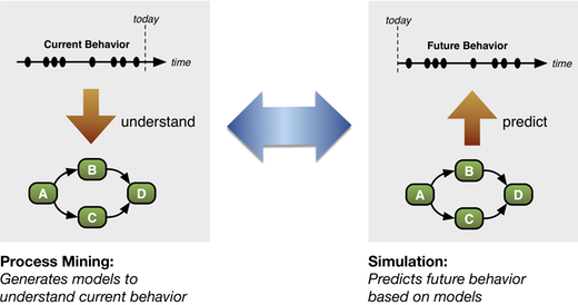 Process mining and Simulation