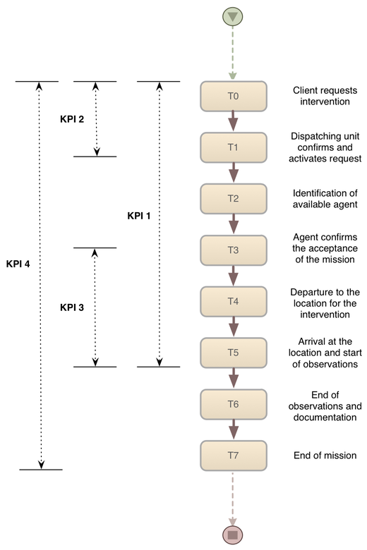 Intervention Process (click to enlarge)