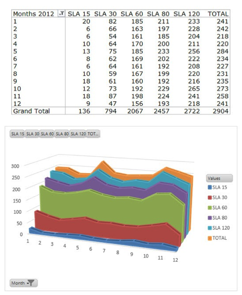 SLA spectrum analysis example