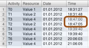 Process Mining Example Of Clock drift