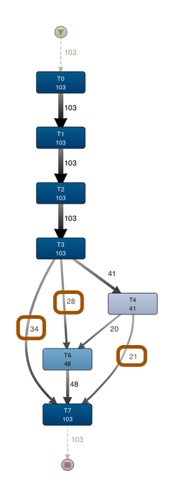 Process map for variant T0-T7 (no T5)