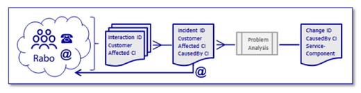 Process BPI Challenge 2014 (click to enlarge)