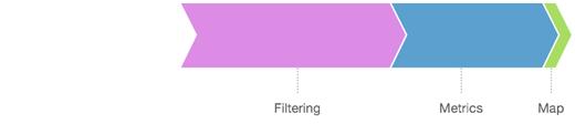 Filtering performance breakdown