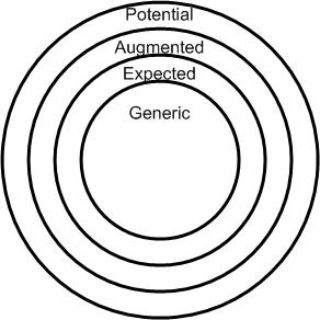 Whole product model in bullseye format