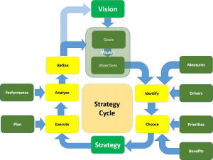 Strategy_Cycle