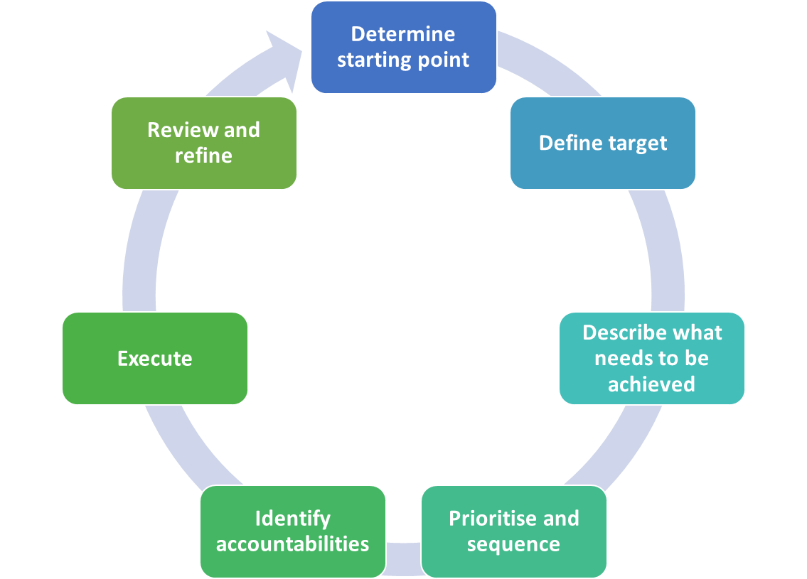 Strategy_Plan_Cycle