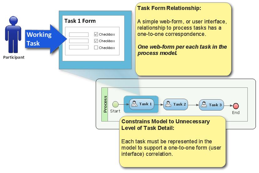 form_task_relationship