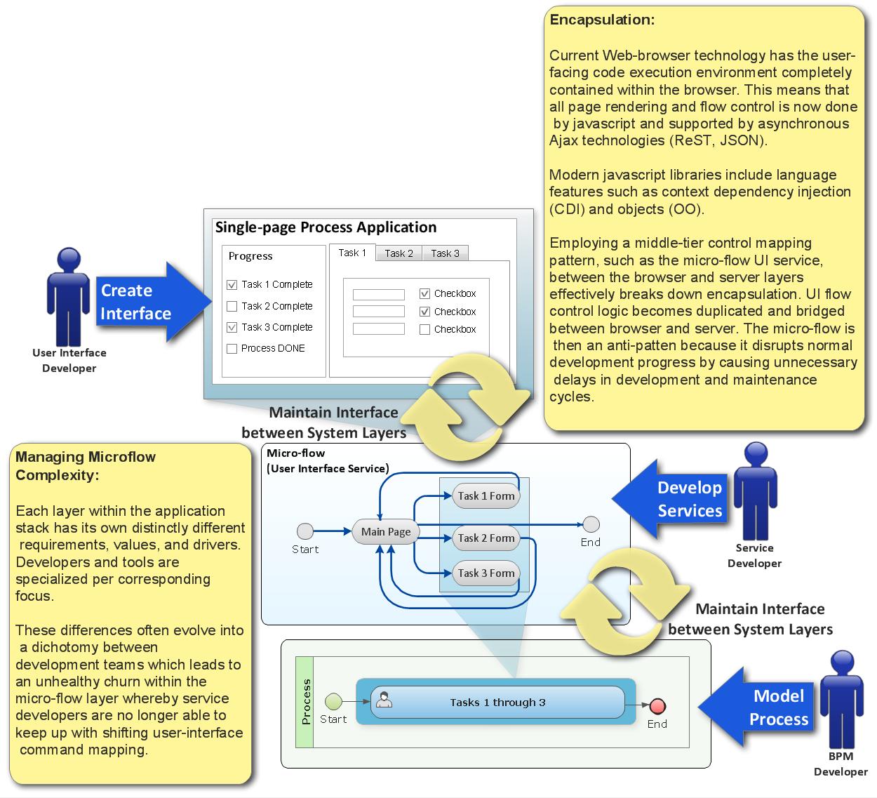 Web-UI Control Mapping Churn